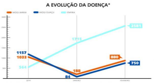 gráfico dengue - Cópia